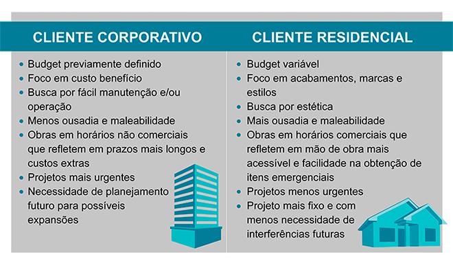 Perfil Do Cliente De Arquitetura Diferenças Entre Projeto