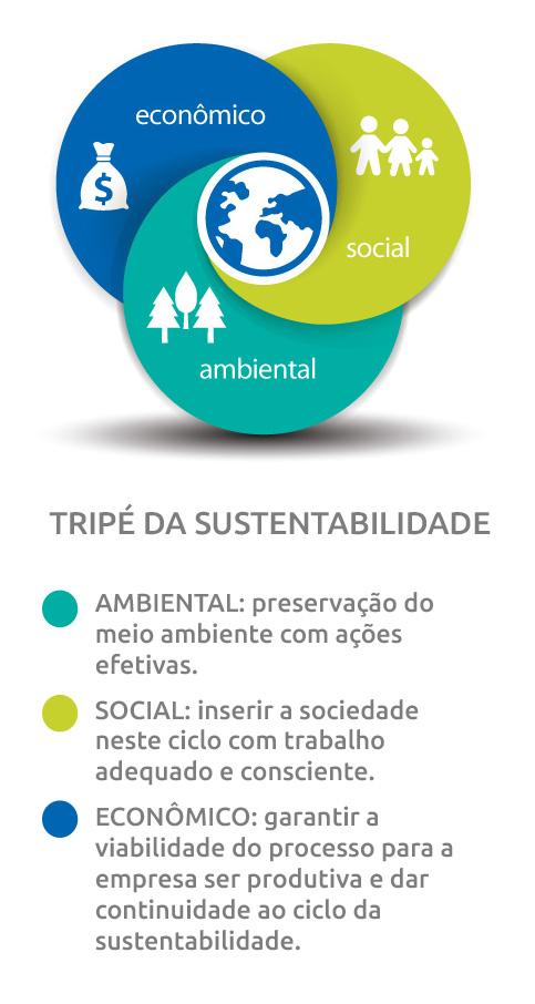 sustentabilidade-tripé-mobile
