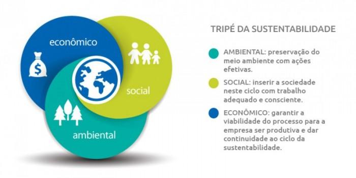 sustentabilidade-tripé